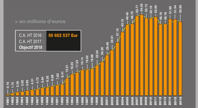 C.A. H.T. 2016 : 50.602.537 Euros