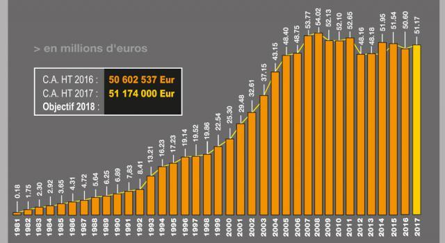 C.A. H.T. 2017 : 51.174.000 Euros