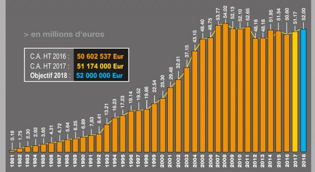 Objectif 2018 : 52.000.000 Euros